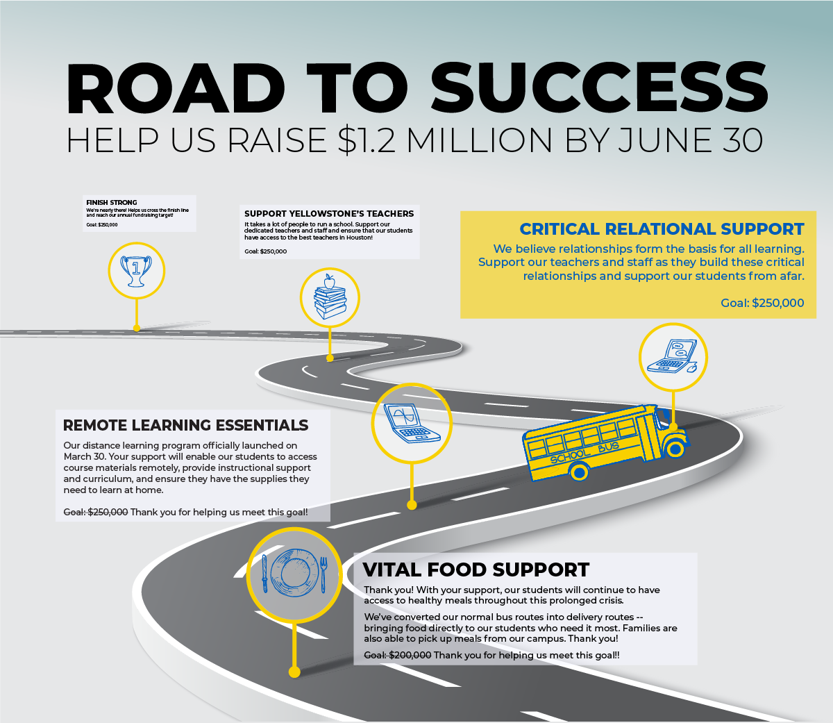 Road to Success: Help us raise $1.2 million by June 30!