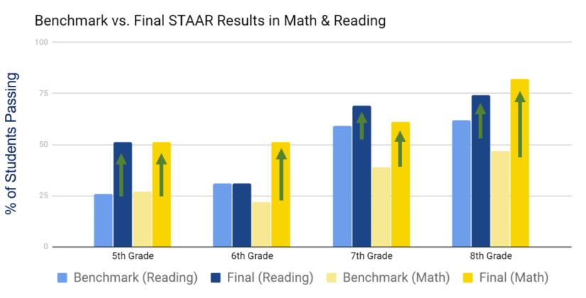 Graph showing growth from benchmark to final STAAR results in Math and Reading.